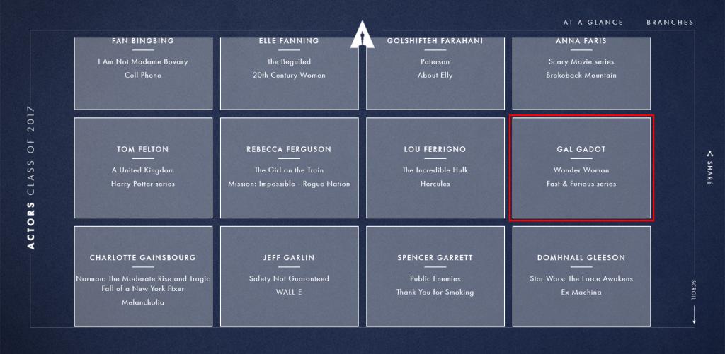 Gal Gadot é convidada a ser membro da Academia de Artes e Ciências Cinematográficas